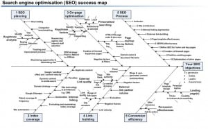SEO-Success-map